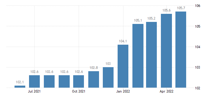 united states import naics agricultural implement manufacturing index dec 2007 100 m nsa fed data