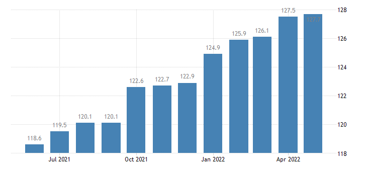 united states import naics agriculture construction and mining machinery manufacturing index 2005 100 m nsa fed data