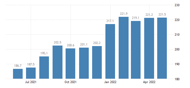 united states import naics agriculture forestry fishing and hunting index 2005 100 m nsa fed data