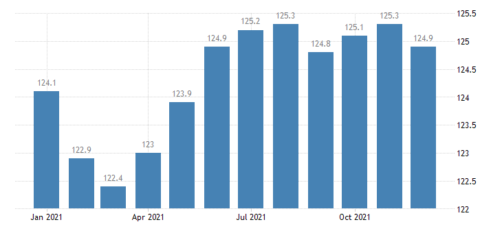 united states import naics all other electrical equipment and component manufacturing index 2005 100 m nsa fed data