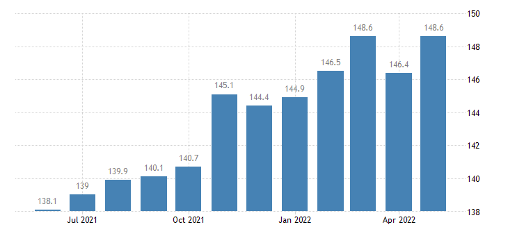 united states import naics all other fabricated metal product manufacturing index 2005 100 m nsa fed data