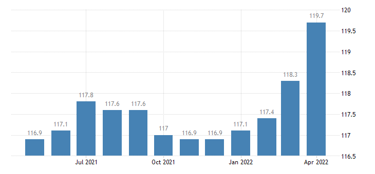 united states import naics all other general purpose machinery manufacturing index 2005 100 m nsa fed data