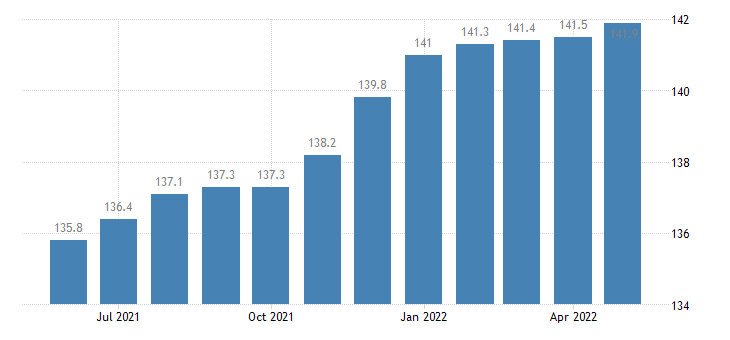 united states import naics all other miscellaneous manufacturing index 2005 100 m nsa fed data
