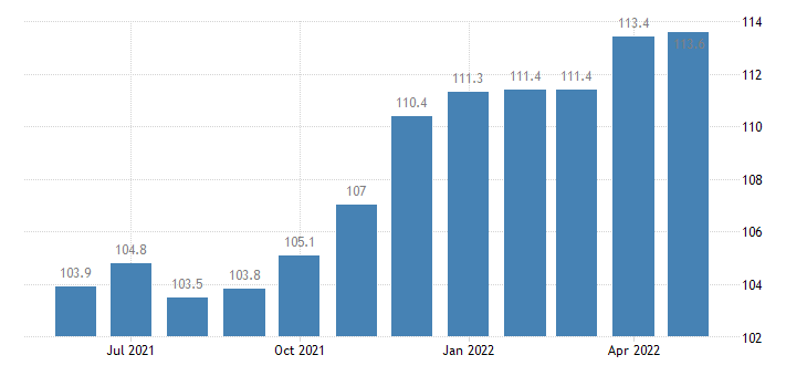 united states import naics all other nonmetallic mineral product manufacturing index 2005 100 m nsa fed data
