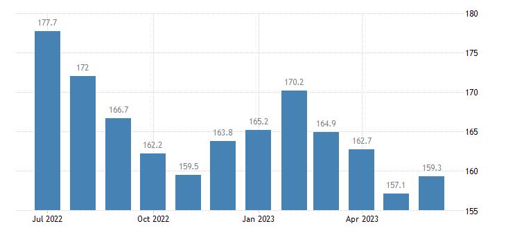 united states import naics alumina and aluminum production and processing index 2005 100 m nsa fed data