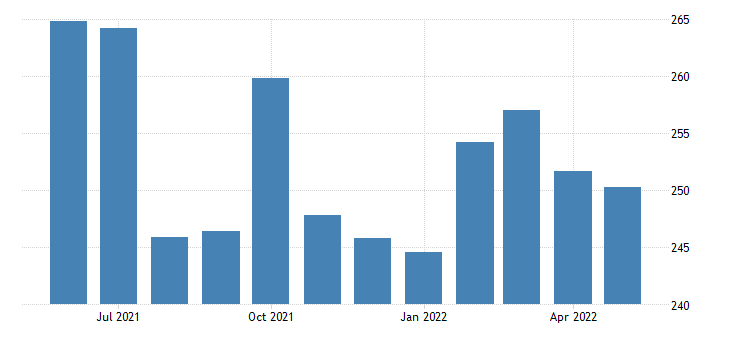 united states import naics animal slaughtering and processing index 2005 100 m nsa fed data