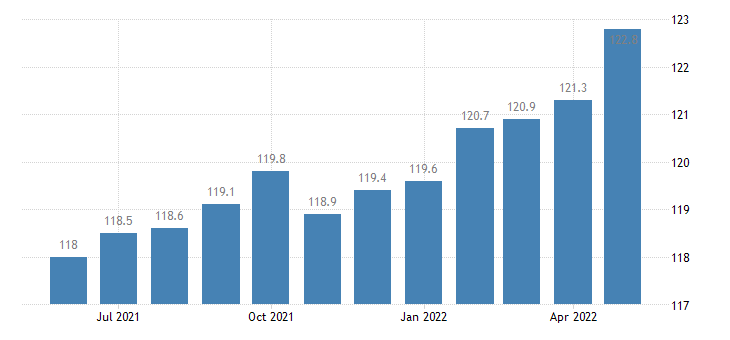 united states import naics apparel accessories and other apparel manufacturing index 2005 100 m nsa fed data