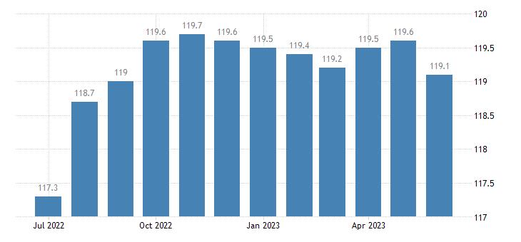 united states import naics apparel manufacturing index 2005 100 m nsa fed data