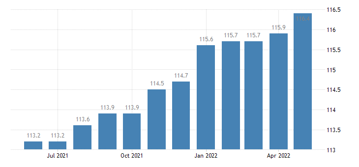 united states import naics apparel manufacturing index 2005 100 m nsa fed data