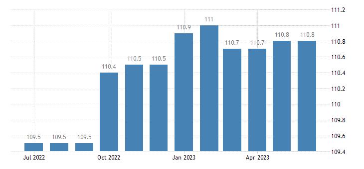 united states import naics automobile and light duty motor vehicle manufacturing index 2005 100 m nsa fed data