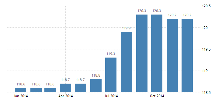 united states import naics bakeries and tortilla manufacturing index dec 2009 100 m nsa fed data