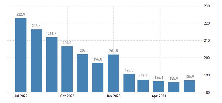 united states import naics basic chemical manufacturing index 2005 100 m nsa fed data