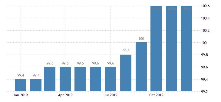 united states import naics battery manufacturing index dec 2009 100 m nsa fed data