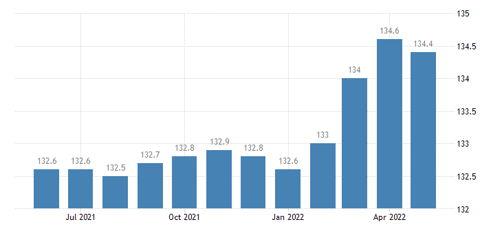 united states import naics beverage and tobacco product manufacturing index 2005 100 m nsa fed data