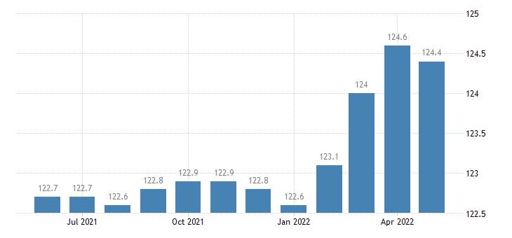 united states import naics beverage manufacturing index dec 2009 100 m nsa fed data