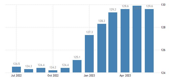 united states import naics beverage manufacturing index dec 2009 100 m nsa fed data