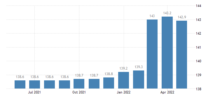 united states import naics breweries index dec 2006 100 m nsa fed data