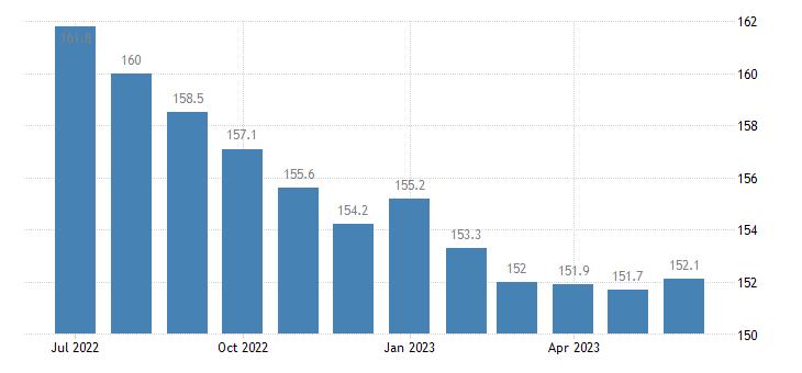united states import naics chemical manufacturing index 2005 100 m nsa fed data