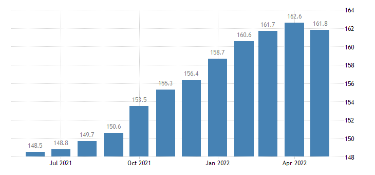 united states import naics chemical manufacturing index 2005 100 m nsa fed data