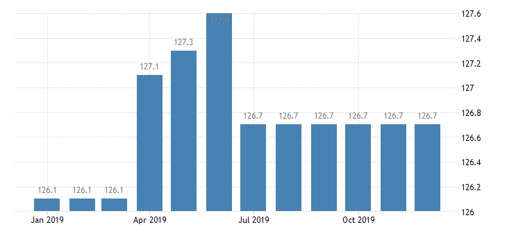 united states import naics clay product and refractory manufacturing index 2005 100 m nsa fed data