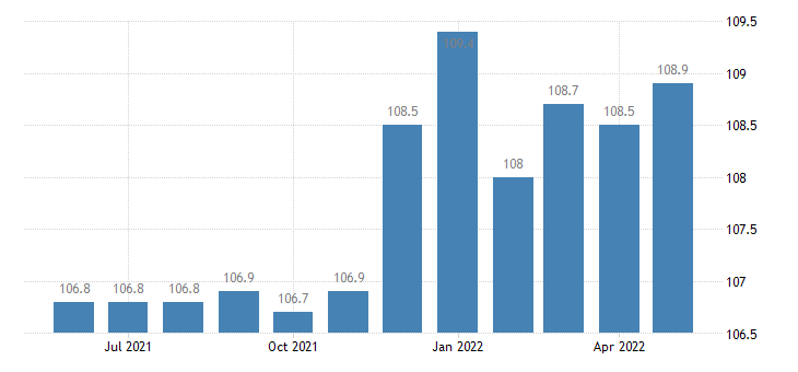 united states import naics commercial and service industry machinery manufacturing index 2005 100 m nsa fed data