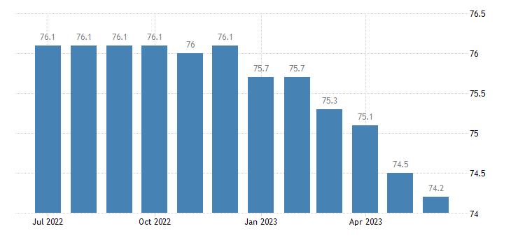 united states import naics communications equipment manufacturing index 2005 100 m nsa fed data