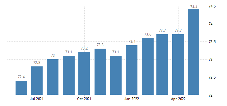 united states import naics computer and electronic product manufacturing index 2005 100 m nsa fed data