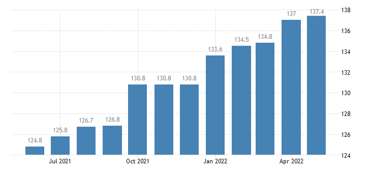 united states import naics construction machinery manufacturing index 2005 100 m nsa fed data
