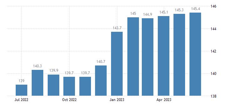 united states import naics construction machinery manufacturing index 2005 100 m nsa fed data