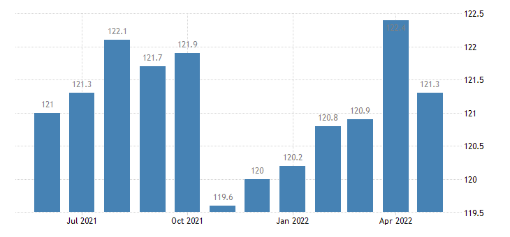 united states import naics converted paper product manufacturing index 2005 100 m nsa fed data