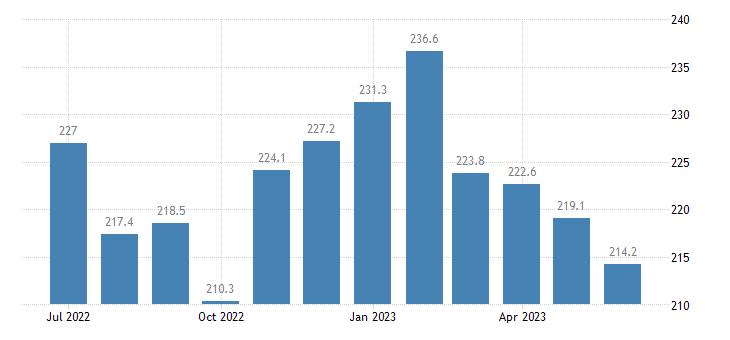 united states import naics crop production index 2005 100 m nsa fed data