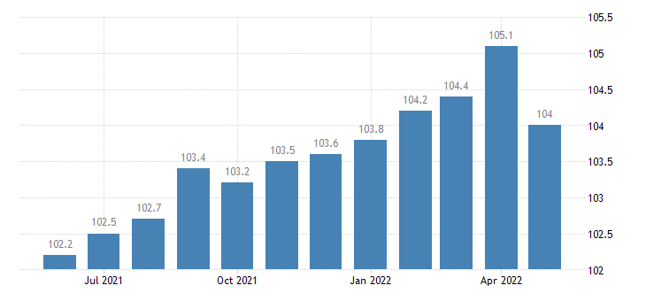 united states import naics curtain and linen mills index 2005 100 m nsa fed data