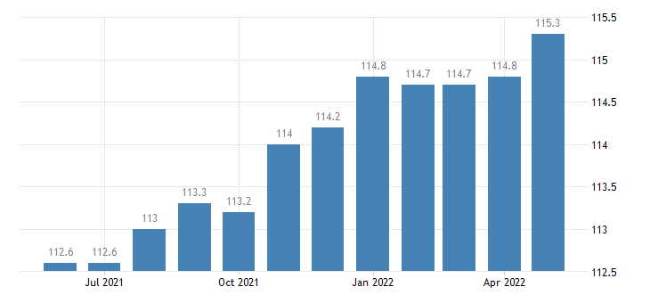 united states import naics cut and sew apparel manufacturing index dec 2009 100 m nsa fed data