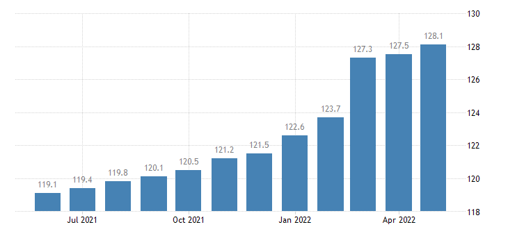 united states import naics cutlery and handtool manufacturing index 2005 100 m nsa fed data