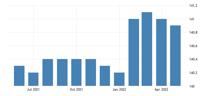 united states import naics distilleries index 2005 100 m nsa fed data