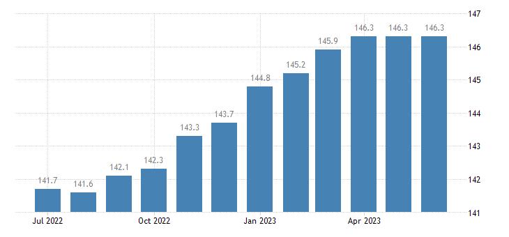 united states import naics distilleries index 2005 100 m nsa fed data