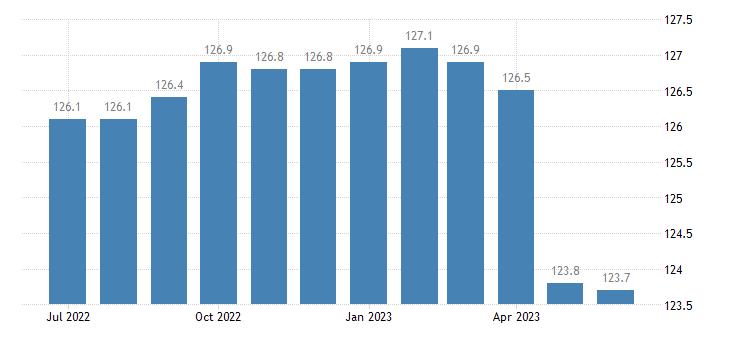 united states import naics electric lighting equipment manufacturing index 2005 100 m nsa fed data