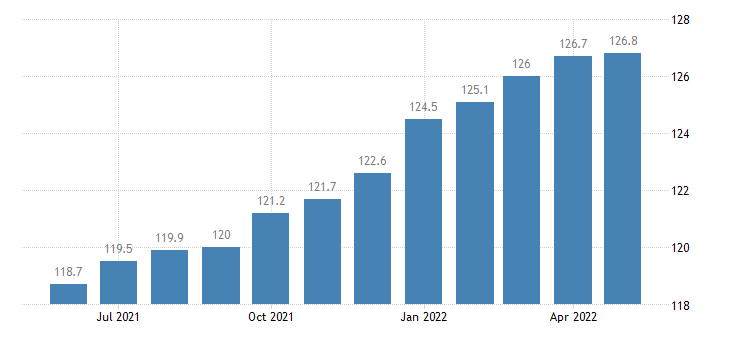 united states import naics electrical equipment appliance and component manufacturing index 2005 100 m nsa fed data