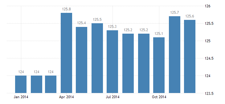 united states import naics electrical equipment manufacturing index 2005 100 m nsa fed data