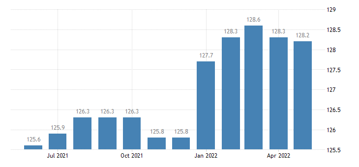 united states import naics engine turbine and power transmission equipment manufacturing index 2005 100 m nsa fed data