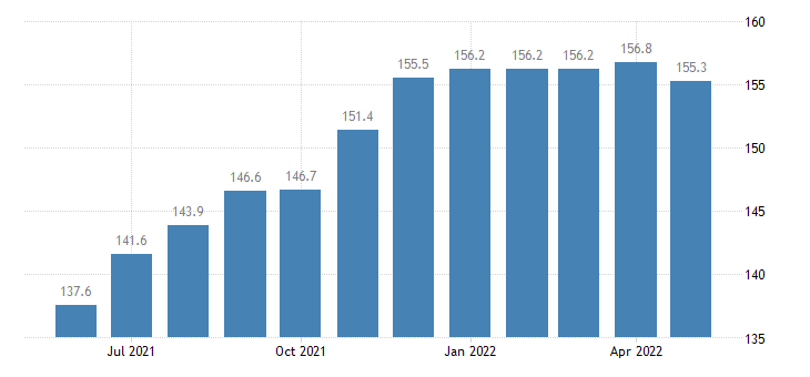 united states import naics fabric mills index 2005 100 m nsa fed data