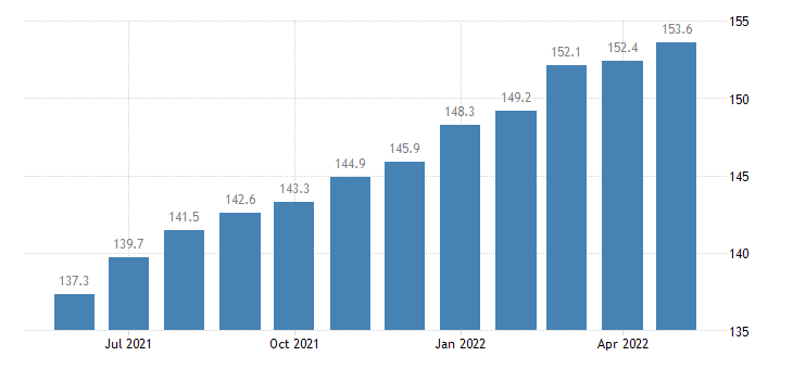united states import naics fabricated metal product manufacturing index 2005 100 m nsa fed data