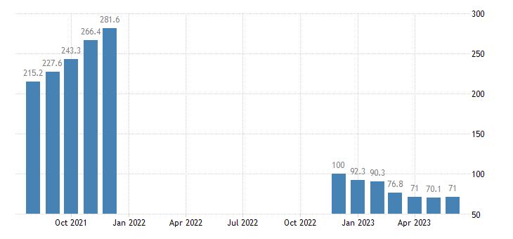 united states import naics fertilizer manufacturing index dec 2008 100 m nsa fed data