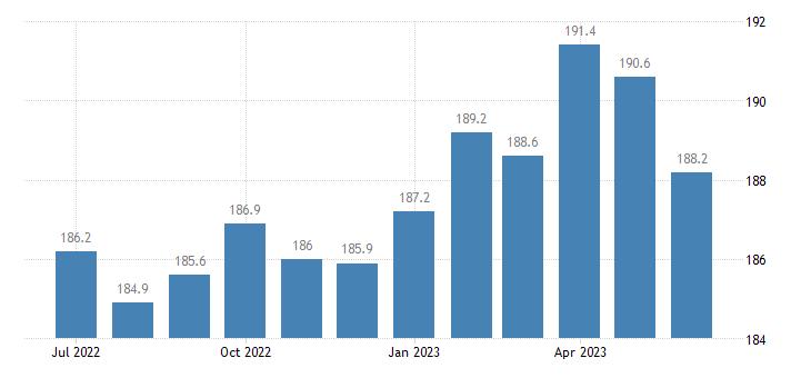 united states import naics food manufacturing index 2005 100 m nsa fed data