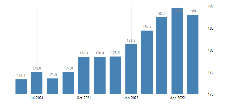 united states import naics food manufacturing index 2005 100 m nsa fed data
