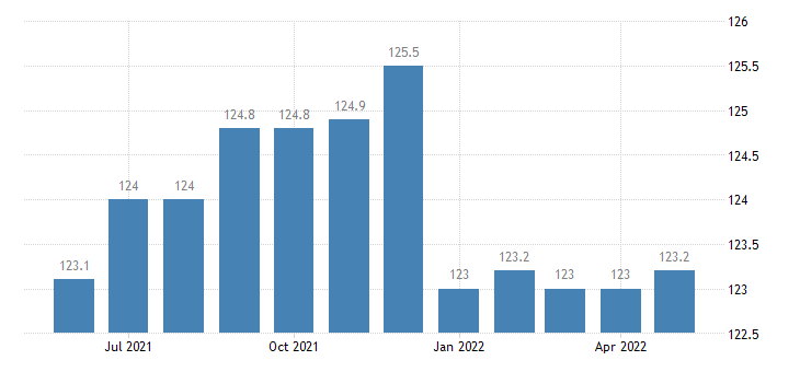 united states import naics footwear manufacturing index 2005 100 m nsa fed data