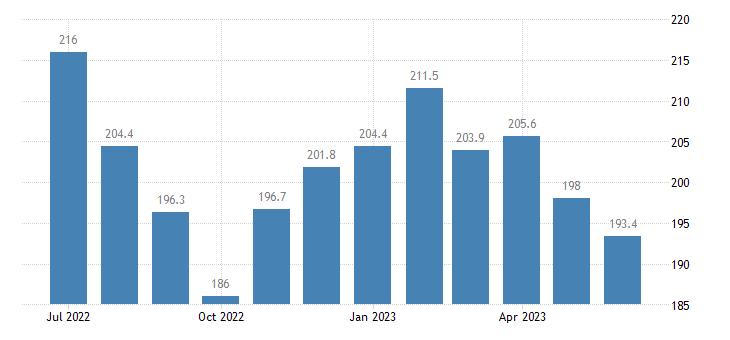 united states import naics fruit and tree nut farming index 2005 100 m nsa fed data