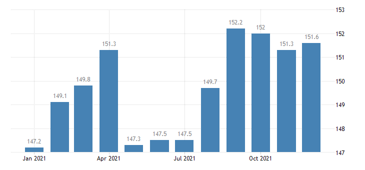 united states import naics fruit and vegetable preserving and specialty food manufacturing index 2005 100 m nsa fed data