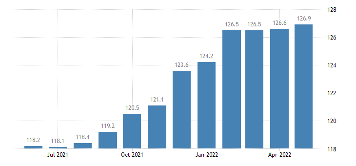 united states import naics furniture and related product manufacturing index 2005 100 m nsa fed data