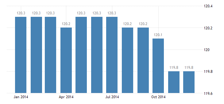 united states import naics glass and glass product manufacturing index 2005 100 m nsa fed data